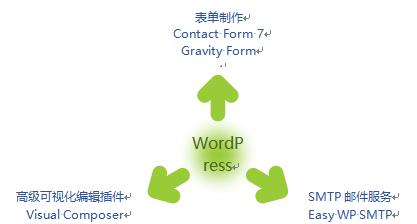 网站建设之wordpress的使用-WordPress安装教程