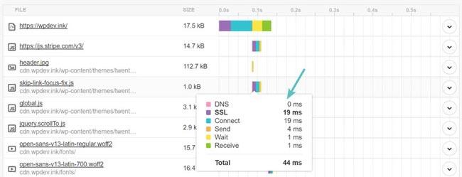 如何减少DNS查询时间提高网站打开速度-WordPress安装教程