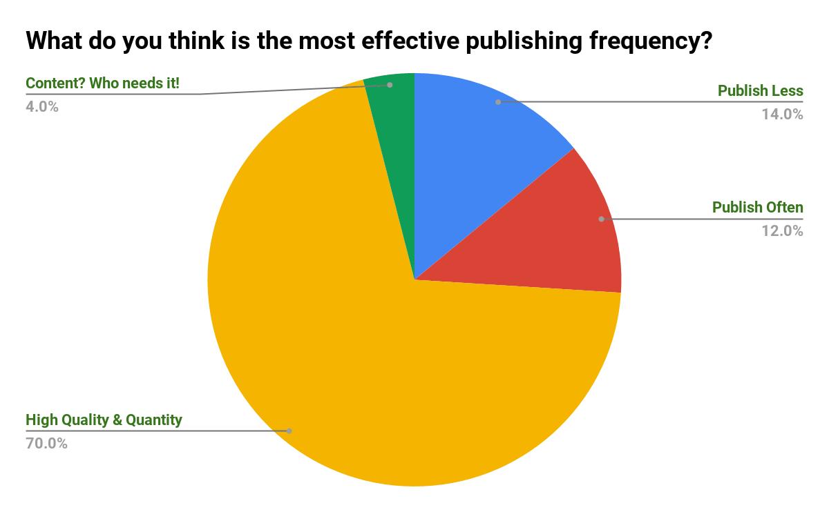 什么是最有效的发布频率? [轮询]